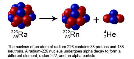 Diagram Of Radon Element Difference Between Stable And Unstable Isotopes