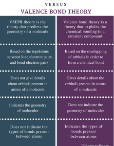 Difference between vsepr and valence bond theory comparison summary also definition rh pediaa