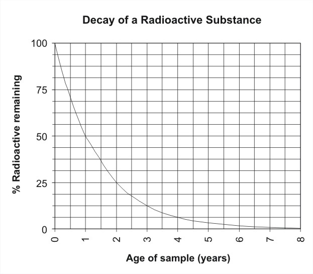 Relationship Between Radioactive Decay and Half Life