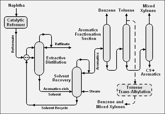 Difference Between Catalytic Cracking and Catalytic