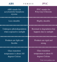 Abs Pipe Meaning - Acpfoto