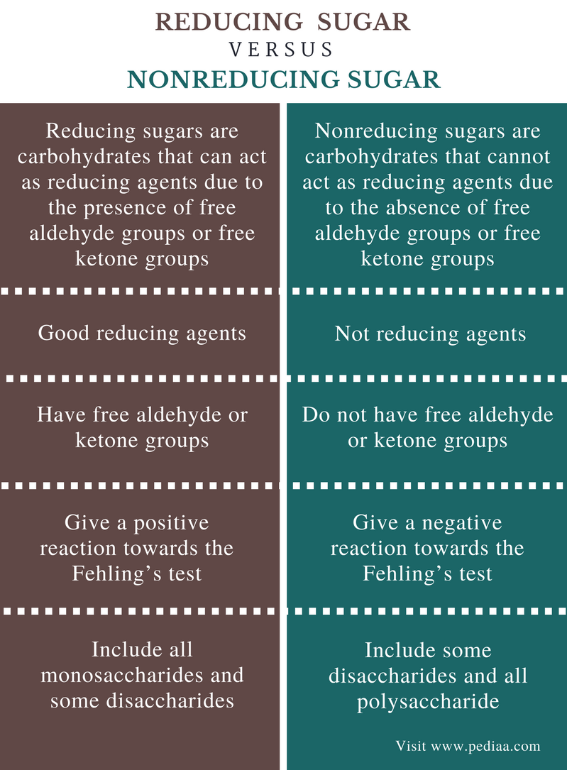 Difference Between Reducing And Nonreducing Sugar
