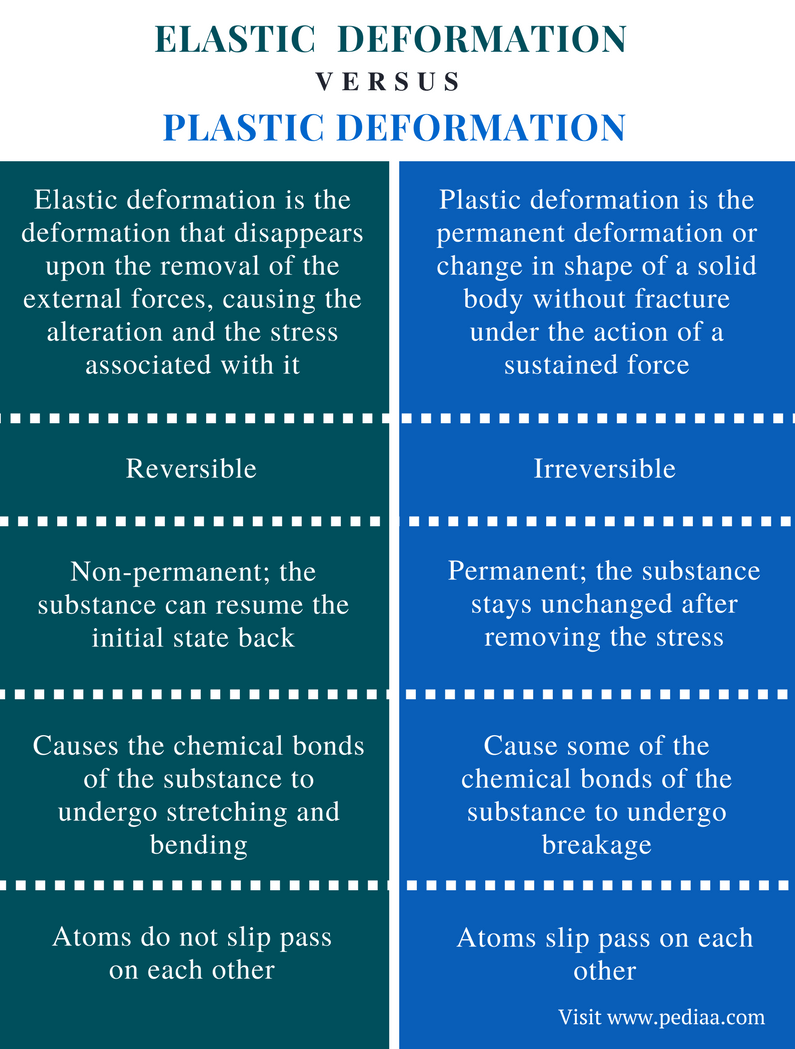 Difference Between Elastic And Plastic Deformation
