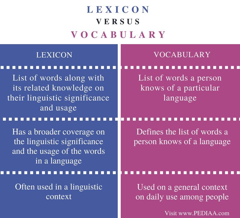 Difference Between Lexicon and Vocabulary  PediaaCom