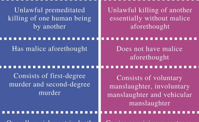 What Is The Difference Between Murder And Manslaughter