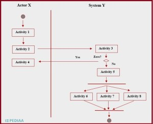 What is the Difference Between Activity Diagram and Sequence Diagram  PediaaCom