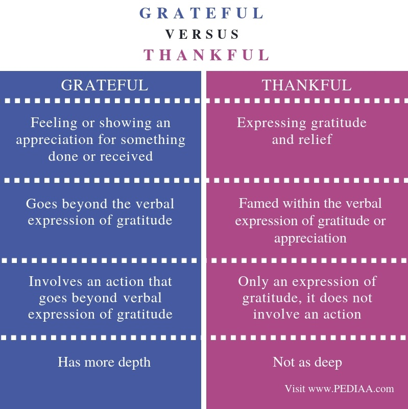 What's the Difference Between Grateful and Thankful - Pediaa.Com