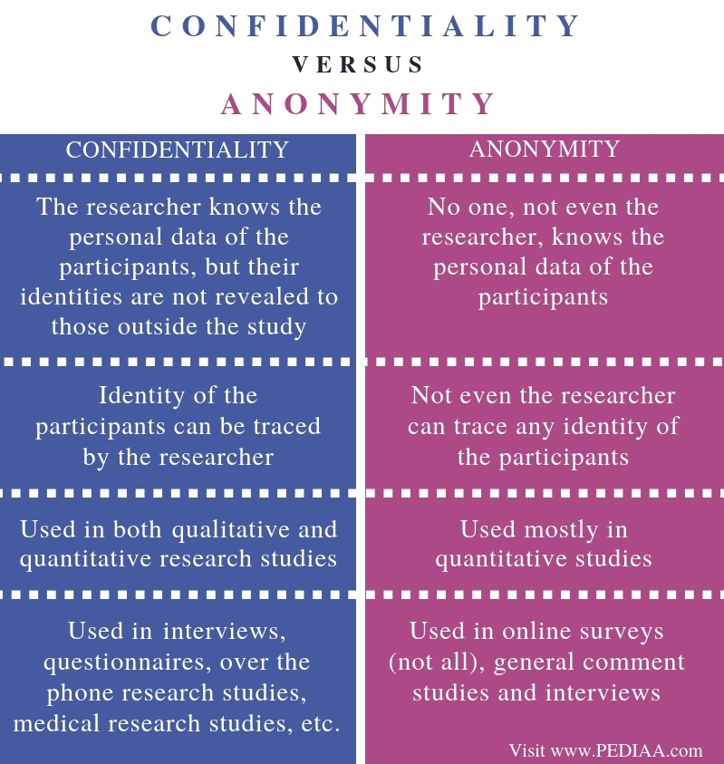 What is the Difference Between Confidentiality and