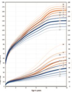 Rett growth charts also other syndromic  pedinfo rh