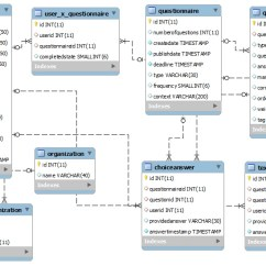 How To Do Uml Diagrams Wire Diagram For Light Switch And Outlet Early Database | Mobile User Experience