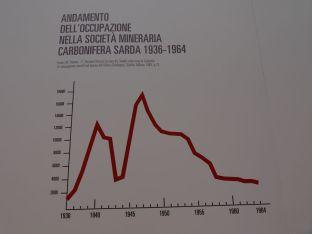 museo_carbone_Carbonia_17