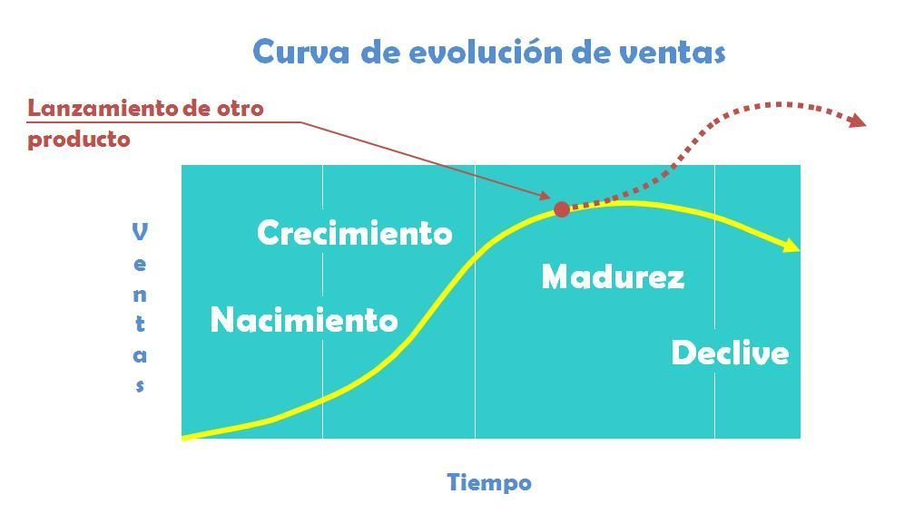 Ciclo de vida del producto 2