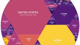 Sin control Deuda mundial se ubica en 193 billones de euros - ¡Sin control! Deuda mundial se ubica en 193 billones de euros