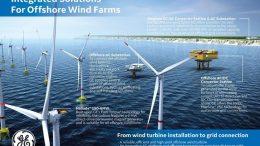 Haliade X el nuevo proyecto de GE que dará energía a miles de hogares - Haliade-X: el nuevo proyecto de GE que dará energía a miles de hogares
