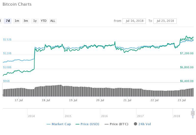 Bitcoin chart - El precio de Bitcoin gana impulso en un mercado lento; El índice de dominancia BTC alcanza el 46%