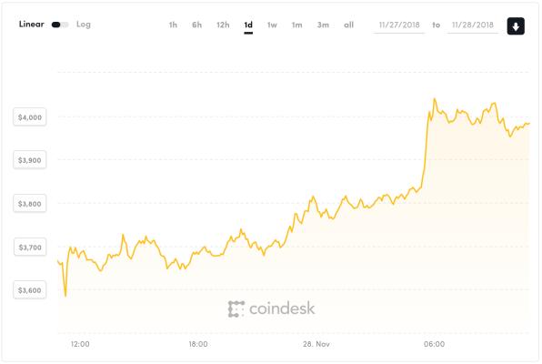 Screen Shot 2018 11 28 at 11.11.53 AM - ¿Está Bitcoin a punto de rebotar?