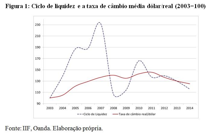 grafico1-liquidez-e-taxa-de-cambio