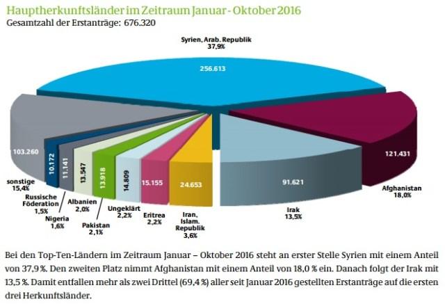 2016-01-10_fluechtl-zahlen_de_bamf