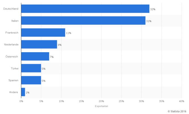 2016-11-05_oelexportesyrien_2010_statistica