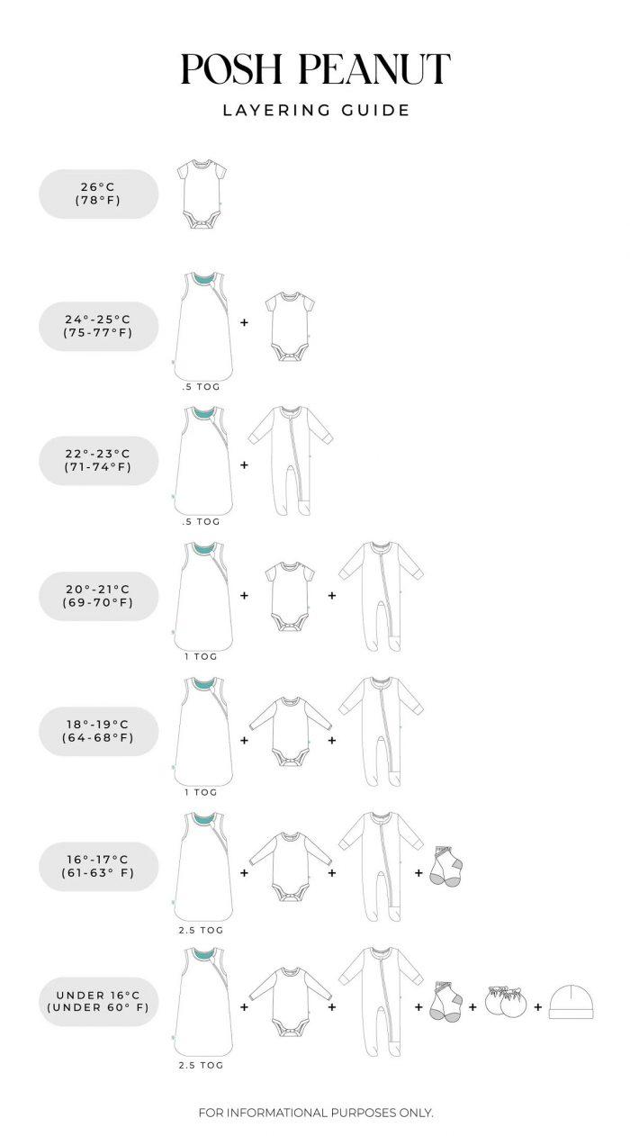 Posh Peanut Sleep Bag Layering Guide PeekaBoo Baby