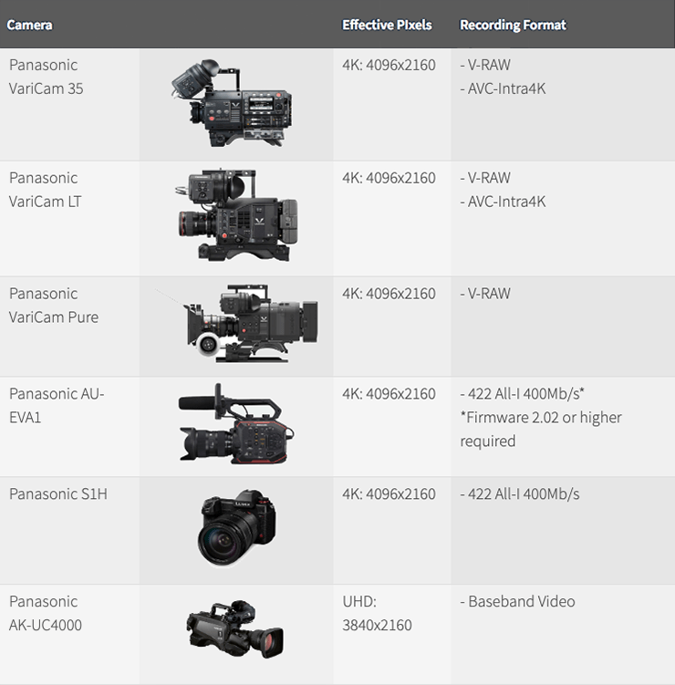 Comprehensive Guide On Netflix Approved Film Cameras For 2020
