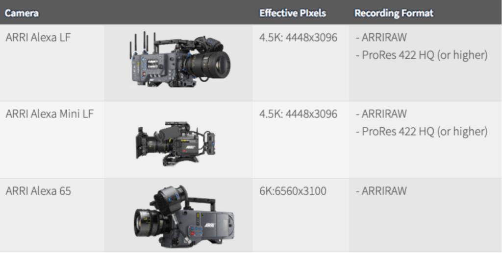 Comprehensive Guide On Netflix Approved Film Cameras