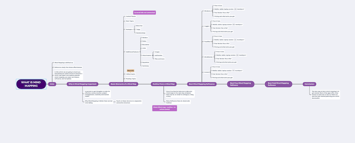 Mind Map for the What is Mind Mapping Article