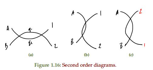 Peeter Joot's Blog » PHY2403H Quantum Field Theory
