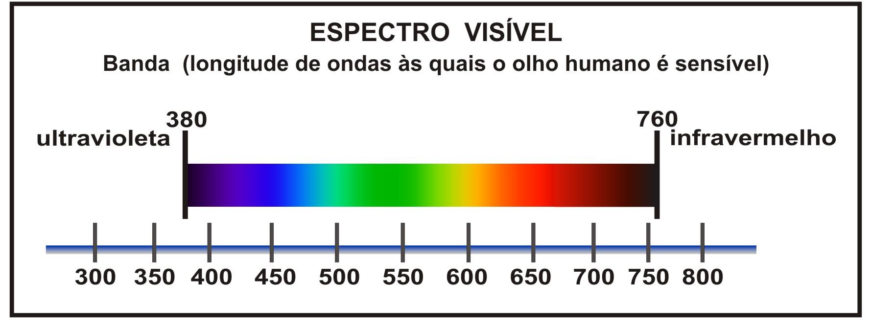 Resultado de imagem para espectro de cores visivel