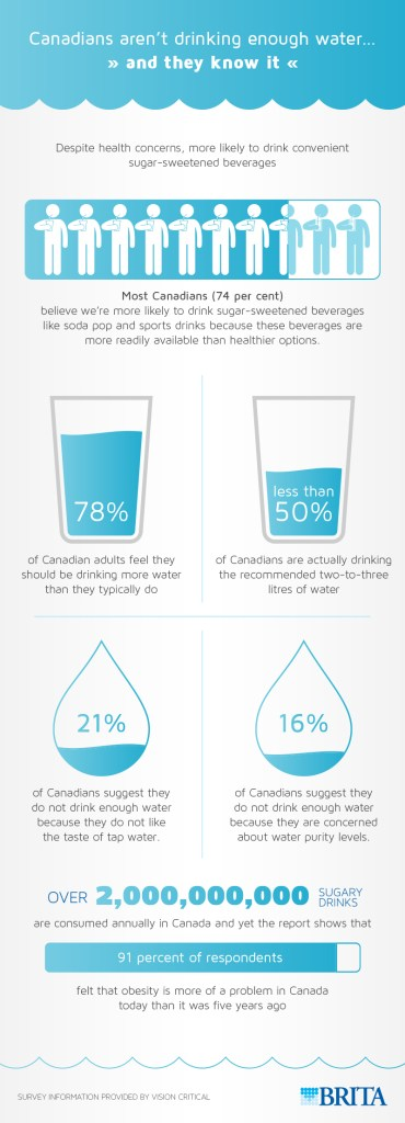 Brita-Water-Infographic