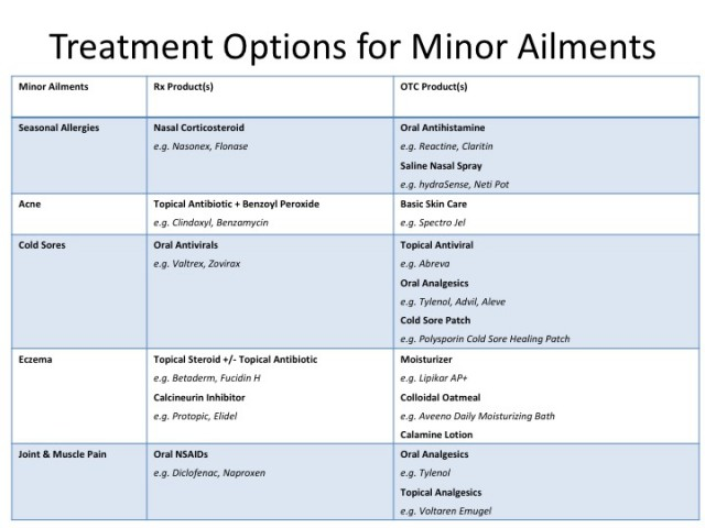 Minor Ailment Treatment Options - Rx & OTC