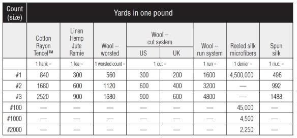 Yarn Count Table