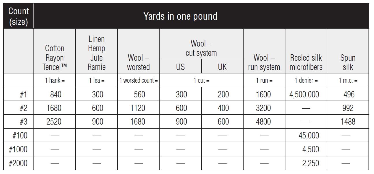 Top ten weaving tips yarn count explainedpeggy osterkamp s weaving