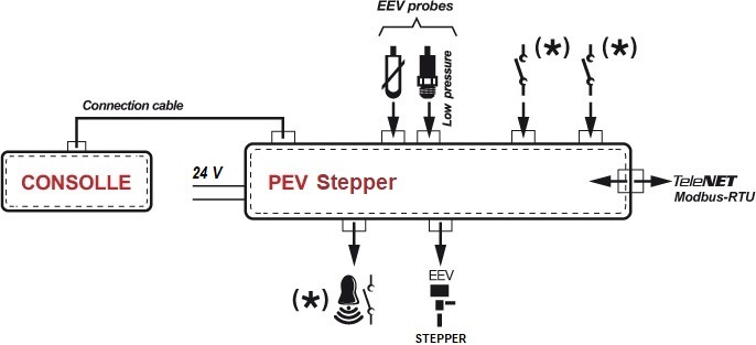 PEV STEPPER