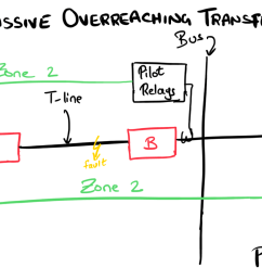 a fault on t line shows up in zone 2 elements of each relay at each end both relays key permissive signal to each other the relays go ahead and trip their  [ 1536 x 820 Pixel ]