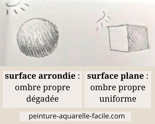 Les bases du dessin : les ombres propres sur une surface arrondie et une surface plane