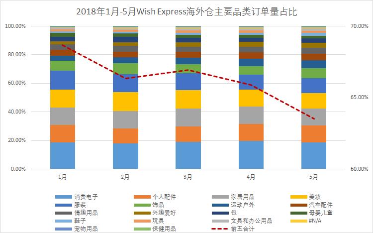 2018年1月-5月Wish Express海外仓主要品类订单量占比