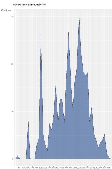 Numri mesatar vjetor per citimet