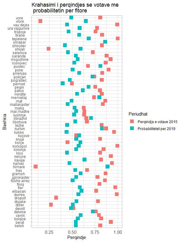 parashikimi per zgjedhjet vendore