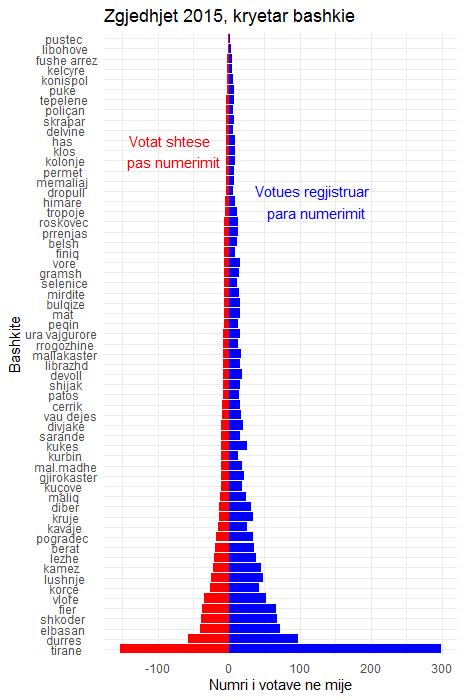 Pjesemarrja ne zgjedhjet vendore 2015