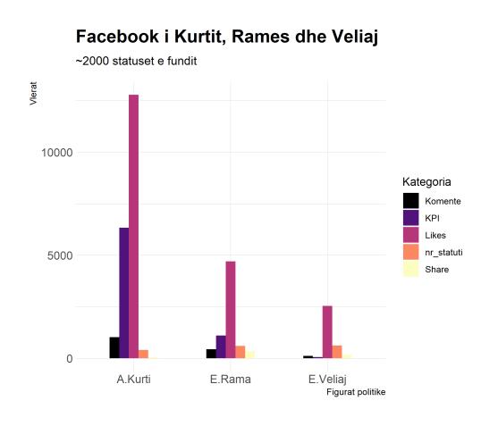 facebook i Veliaj, Rama dhe Kurti