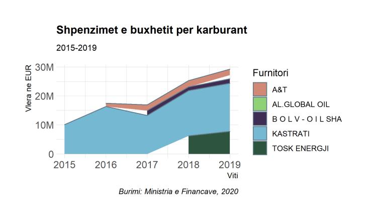 shperndarja e shpenzimeve per naften nga buxheti i shtetit 2015-2019