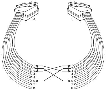Ethernet Cross Cable Wiring Diagram. Ethernet. Wiring Diagram