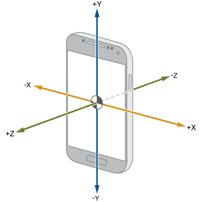 Fungsi Sensor Accelerometer - Ilustrasi Sensor Accelerometer pada Android