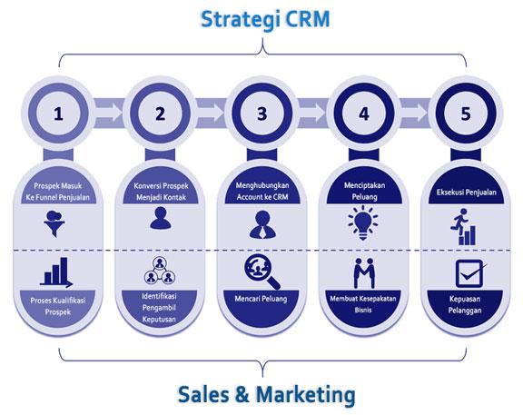 Pengertian CRM - Strategi CRM