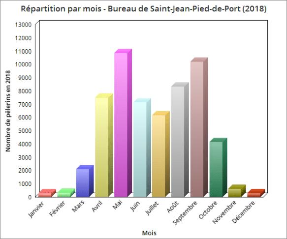 Répartition par mois - Nombre de pèlerins au bureau de Saint-Jean-Pied-de-Port 2018