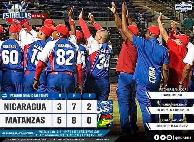 Los Cocodrilos de Matanzas definieron la serie amistosa al vencer 5x3 a la preselección de Nicaragua en un festín de cuadrangulares.
