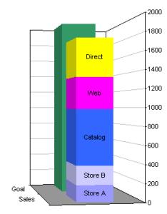 Bad  stacked column chart also the perils of being in peltier tech blog rh peltiertech