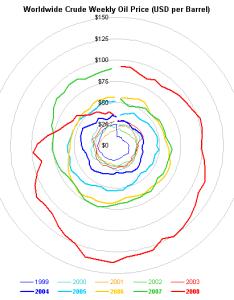 Oil price radar chart also replacement for an radial peltier tech blog rh peltiertech