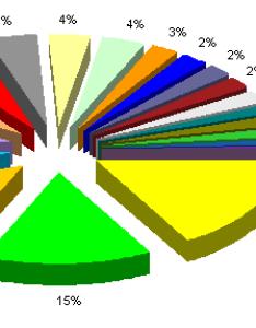 Jon    exploded pie chart also extra distortion in  peltier tech blog rh peltiertech